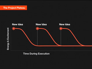 Scott Belsky on How to Avoid Idea Plateaus