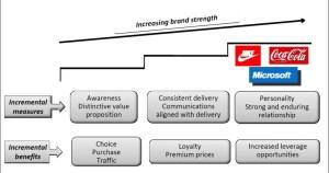 Benefits of Brands