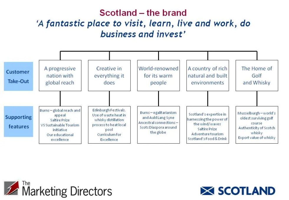 Scotland the brand - Audience Take Out