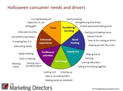 Halloween consumer needs and drivers