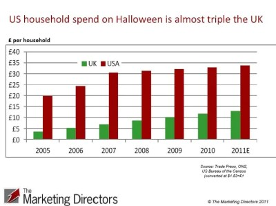USA vs. UK Halloween Household Spend 2005 to 2011