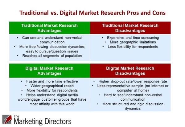 Traditional vs. digital market research methods