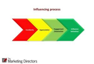 Political Influencing process