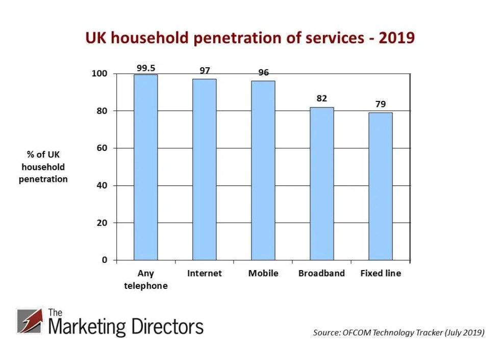 UK penetration of quantitative research survey modes 2019 graph