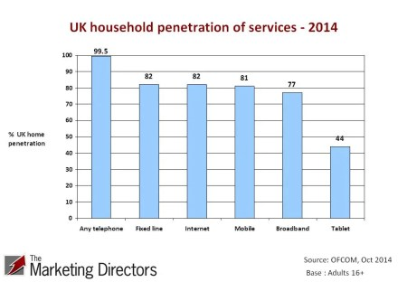 Graph of UK penetration of household services 2014