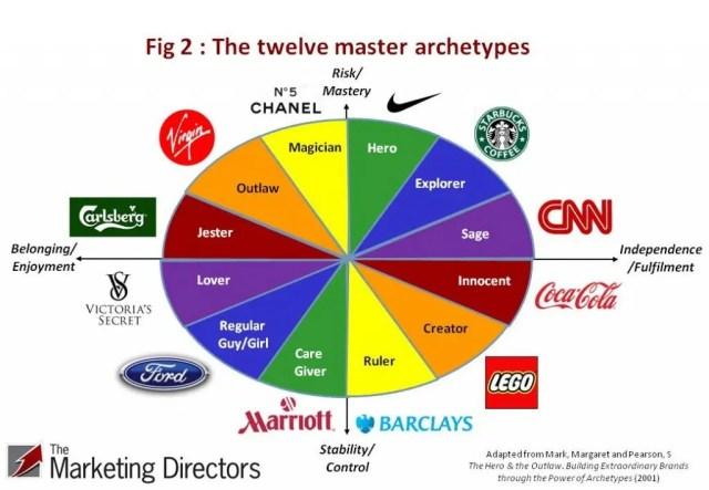 Creating brand personality using archetypes: Twelve Master Archetypes