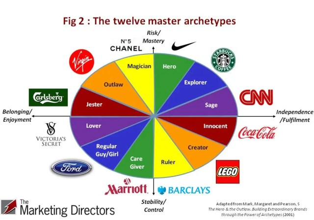 Creating brand personality using archetypes: Twelve Master Archetypes