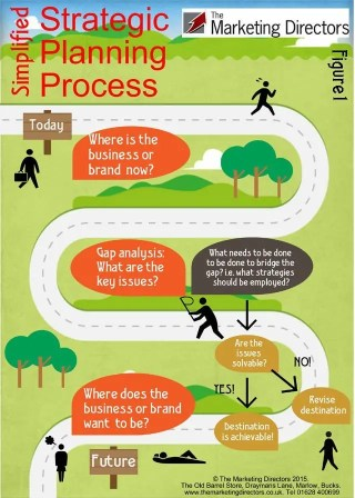 Business planning | Strategic planning process infographic