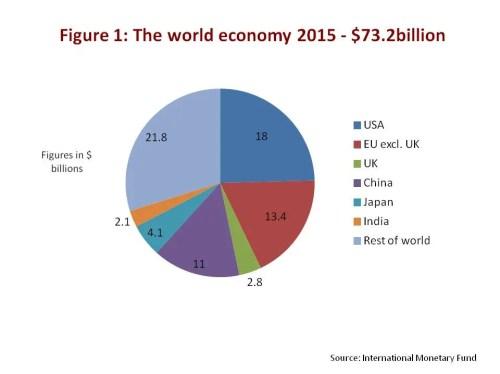 Global economy 2015
