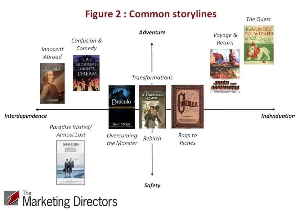 Brand storytelling - Fig 2 : Common storylines