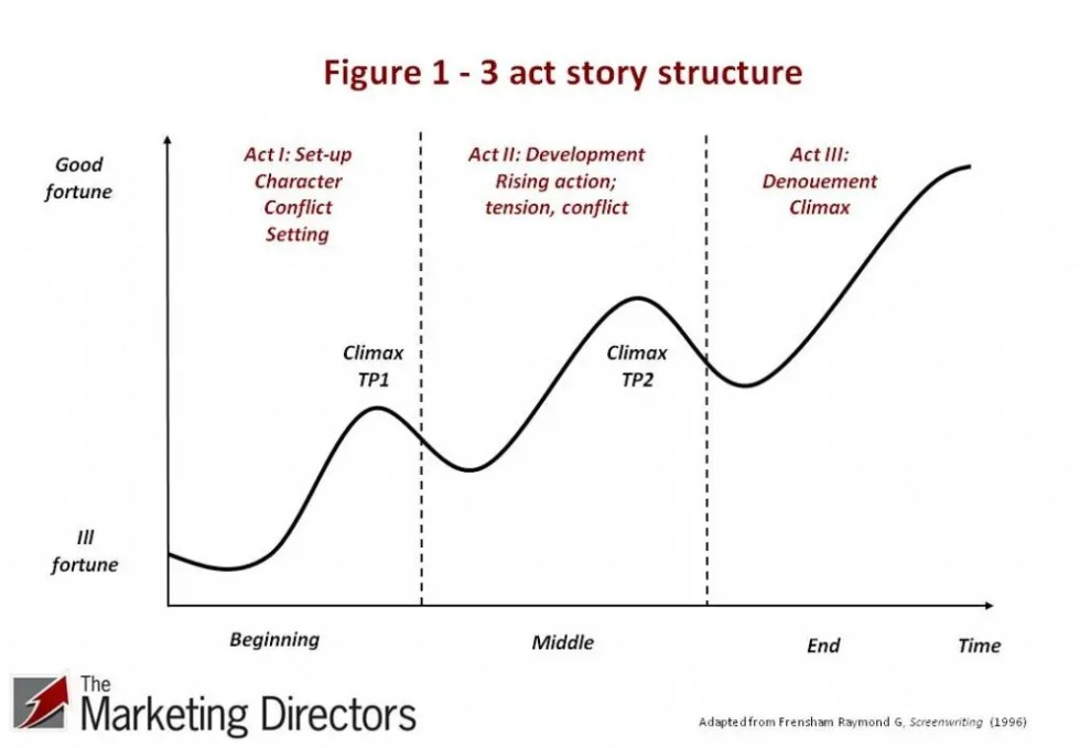 Brand storytelling - Fig1 - 2 act story structure