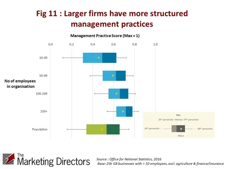 Larger firms have more structured management practices