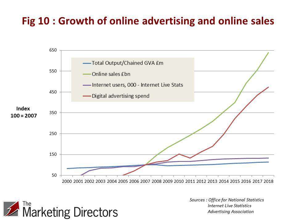 Growth of UK online advertising and online sales