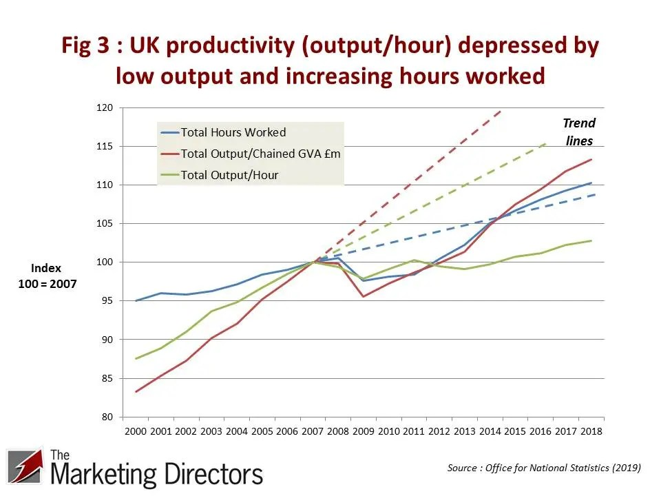 Fig 3 : UK productivity (output/hour) depressed by low output and increasing hours worked