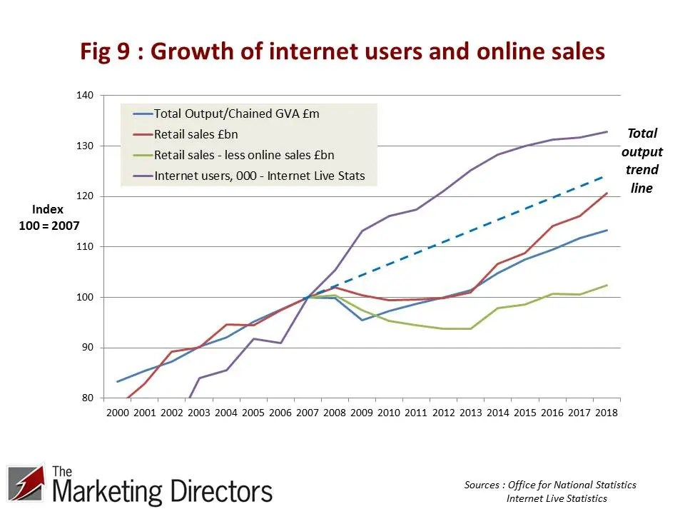 Figure 9 : Growth of internet users and online sales 2000-2018. ONS