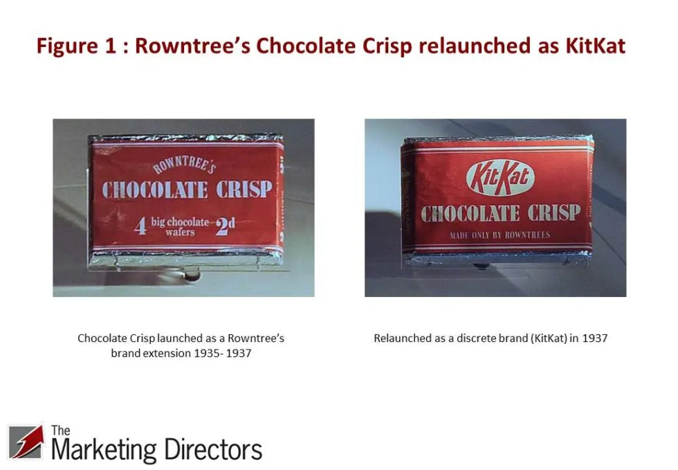 Rowntree's Chocolate Srisp brand extension became Kit Kat in 1937