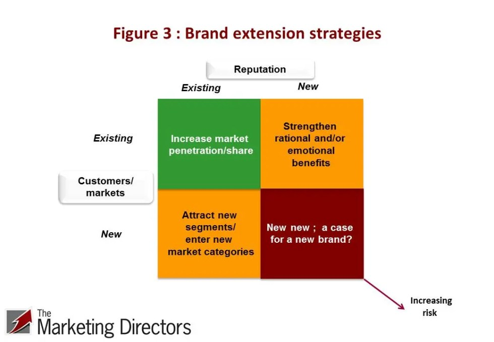 Brand extension strategies