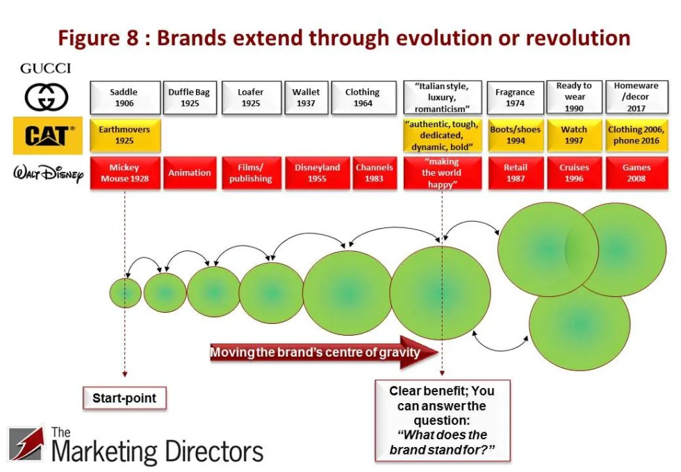 Brand extension through evolution or revolution
