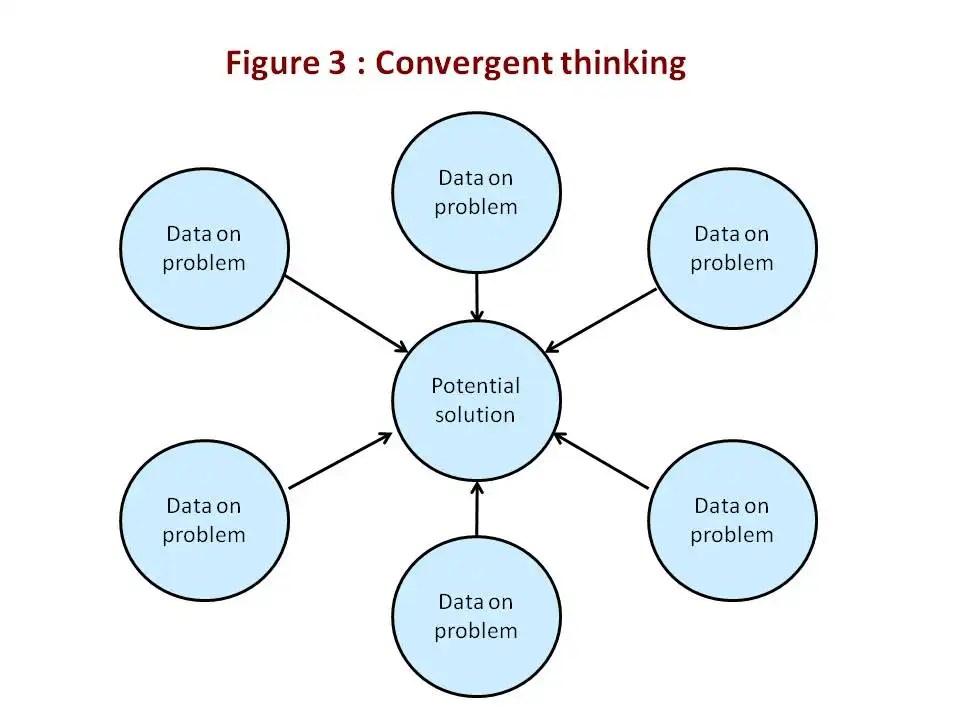 Figure 3 :  Convergent thinking