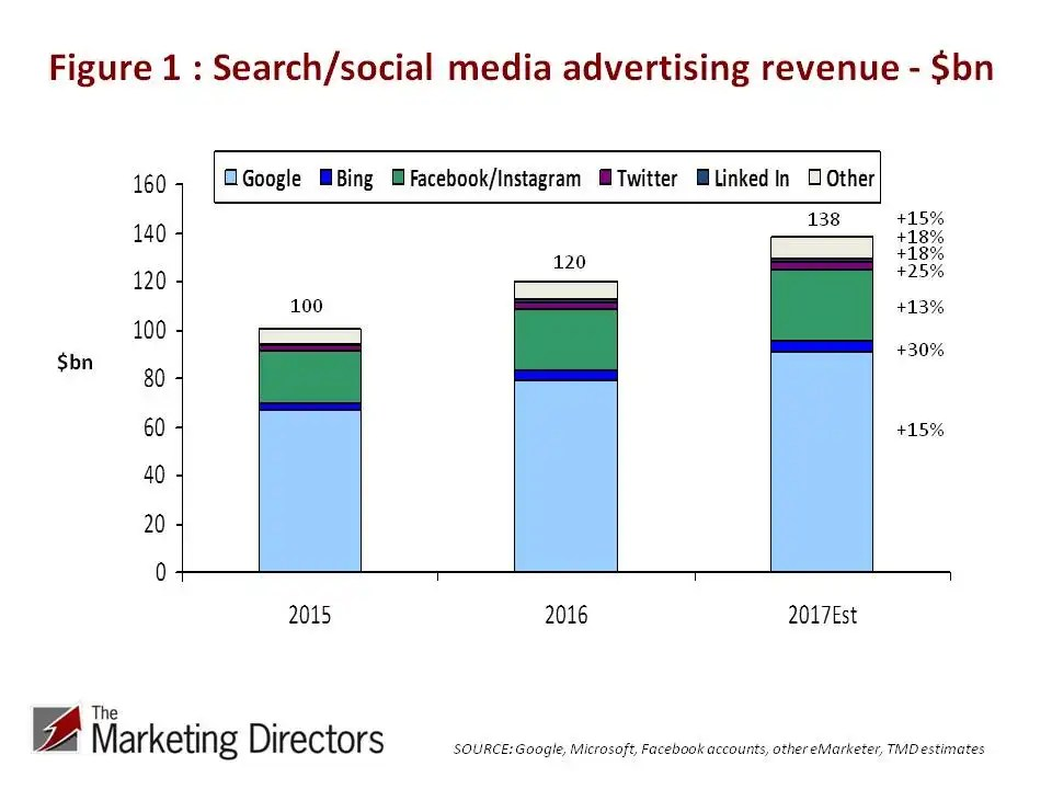 Global search and social media advertising spend 2015-2017