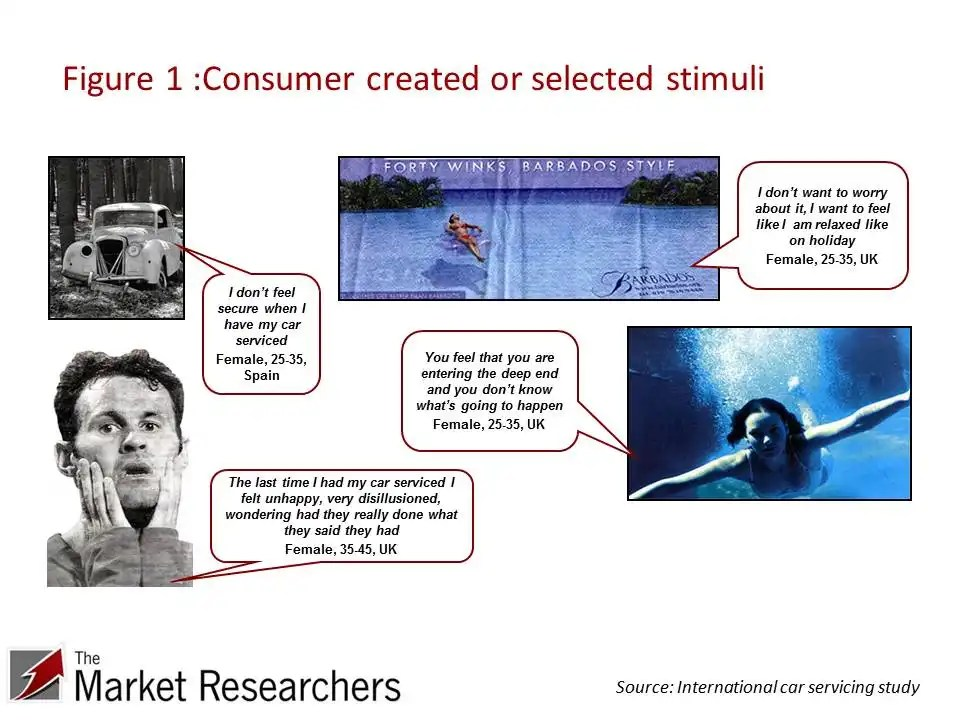 Images and quotes collected from consumer study