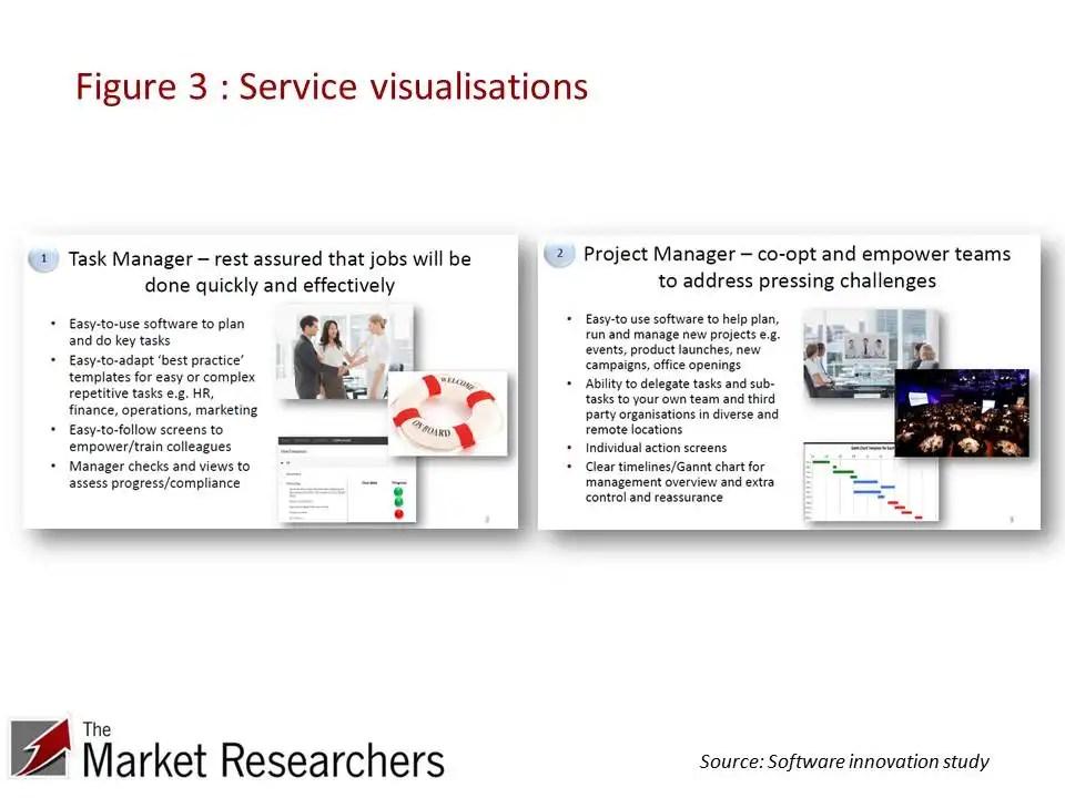 Service stimuli for consumer research