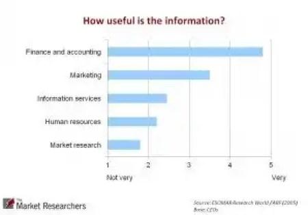 Towards Better Market Research Analysis |Do current research methods meet needs