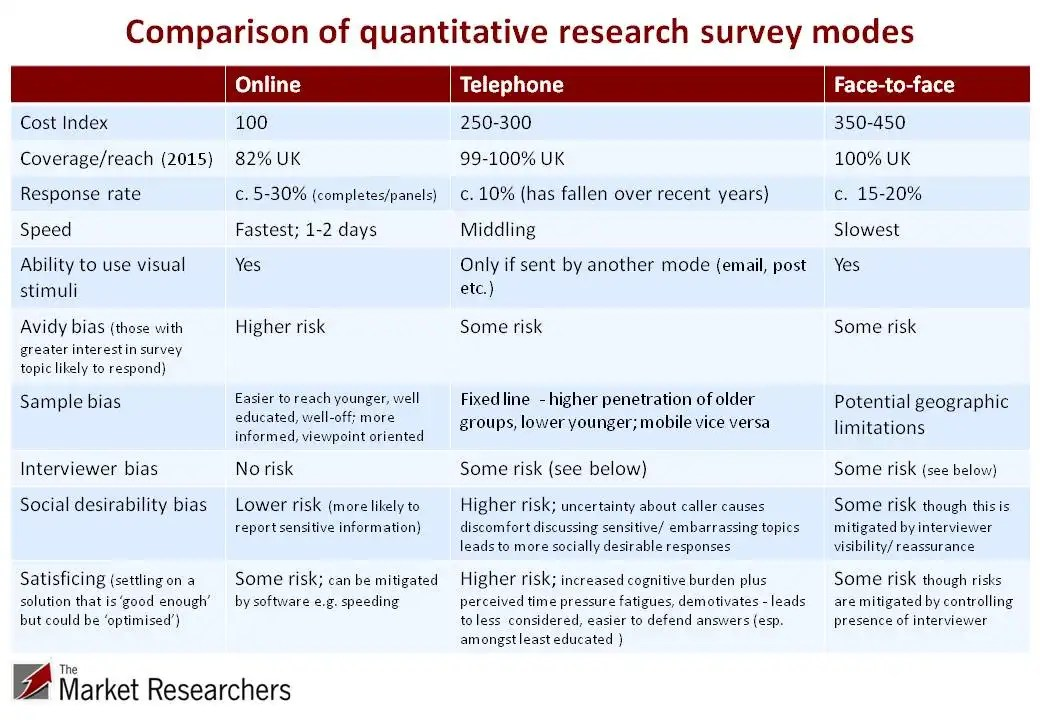 research study quantitative People usually think about when they think of quantitative research, and is often seen as the most important part of quantitative studies this is a.