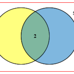 Venn Diagram Puzzles Starter Wiring Ford Logic And Ambiguity The Math Doctors Now Since Two Have Been To Both Parks There Are Students In Area That Is Intersection Of Circles Salt Bay Circle Should 3 People