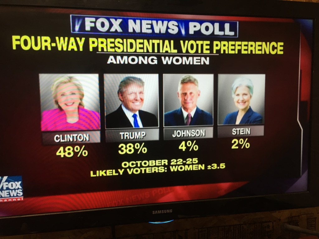 Fox News Poll Among Women Clinton 48 v Trump 38
