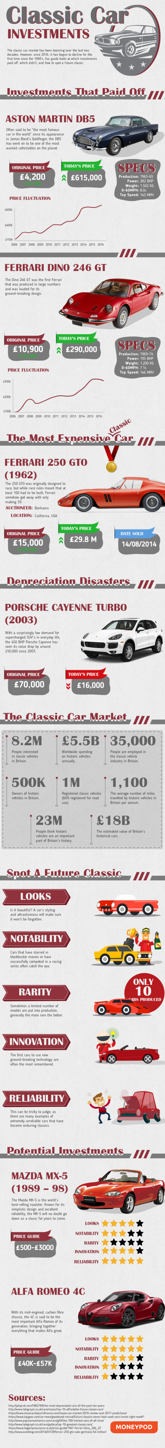Classic Car Investments
