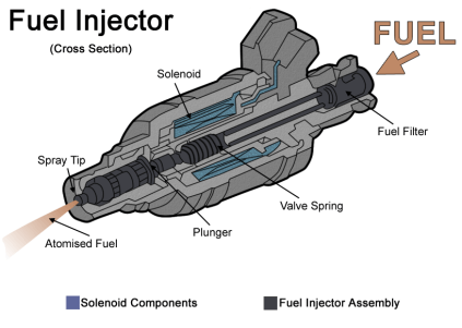How to Clean a Dirty Fuel Injector