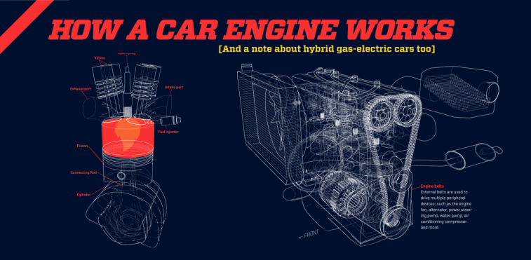 How a Car Engine Works - Infographic