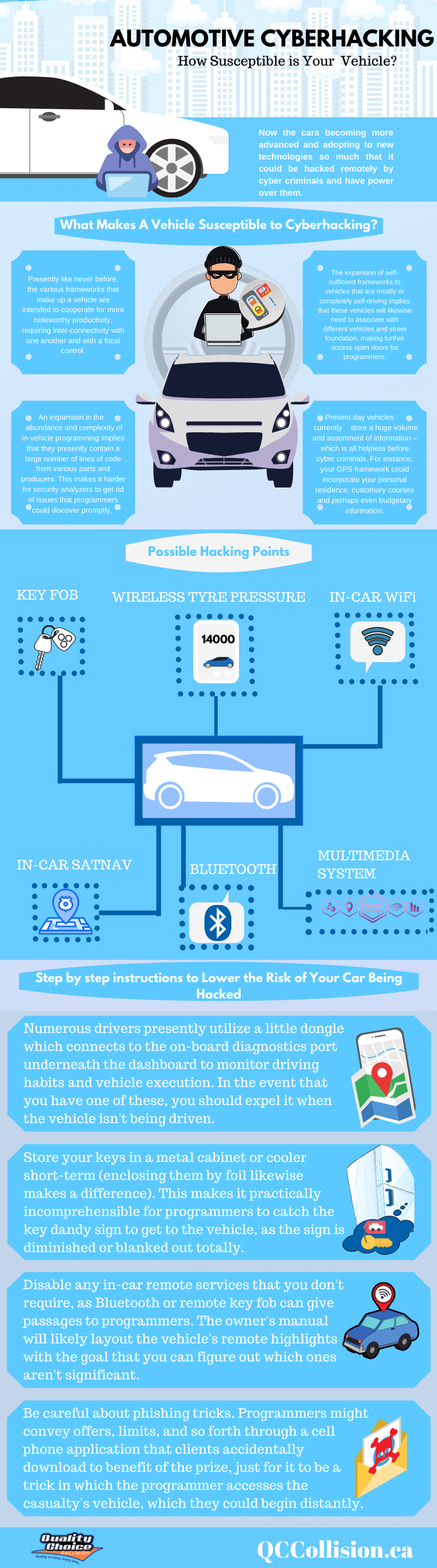 Automotive Hacking Infographic