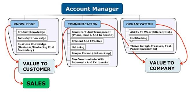 Account-Manager-Roles