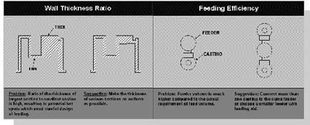 Castability Analysis