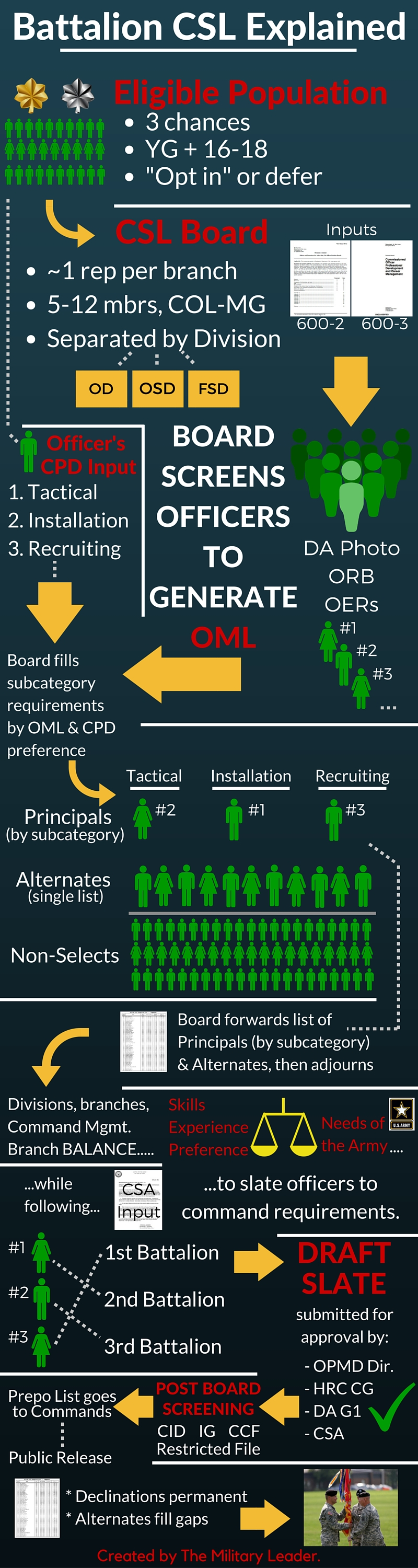 Making Sense of Battalion Command Selection - The Military Leader