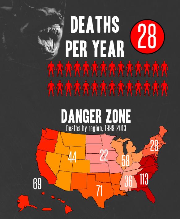 Dog Kill Stats