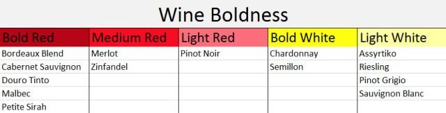 Wine Boldness