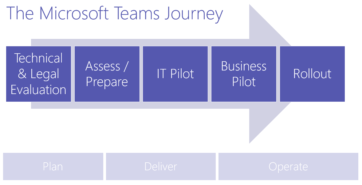ImplementMicrosoftTeams