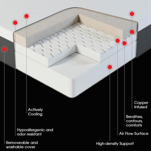 Temperature Regulating Copper Infused Mattress1