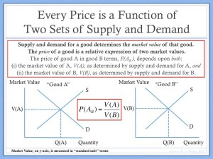 Price Determination Theory
