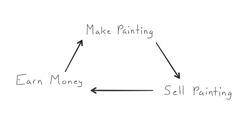 The normal process of earning residual income