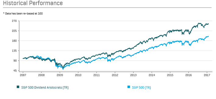 Dividend Aristocrats perform better than the SP 500