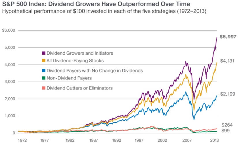 When it comes to a dividend investing strategy, investing in dividend growers is a good choice