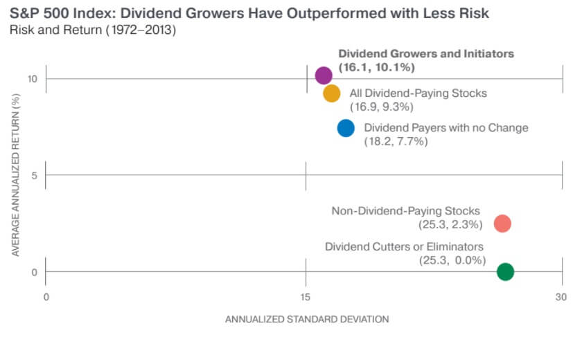 Stocks that have reduced or cut their dividend have performed worse than other payers