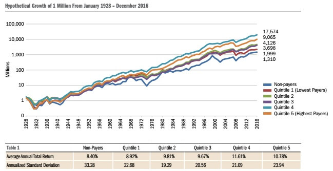 Higher yield stocks have performed better than low or non-dividend paying stocks