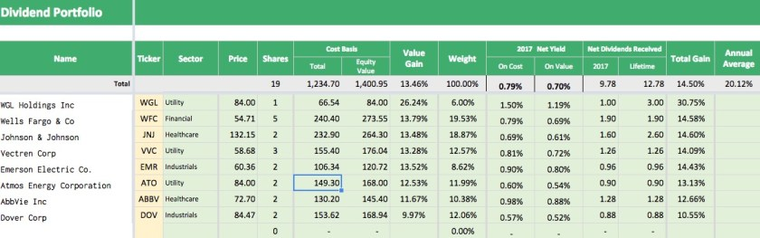 The Total tab of my dividend portfolio tracker