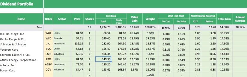 Dividend reinvestment portfolio tracker internet business forex trade hyip manager blueban
