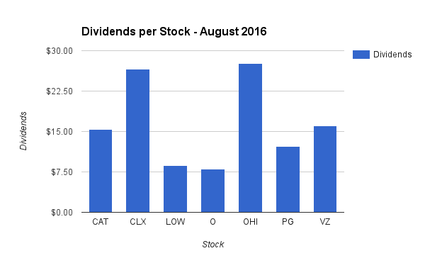 Dividend Income by Stock in August